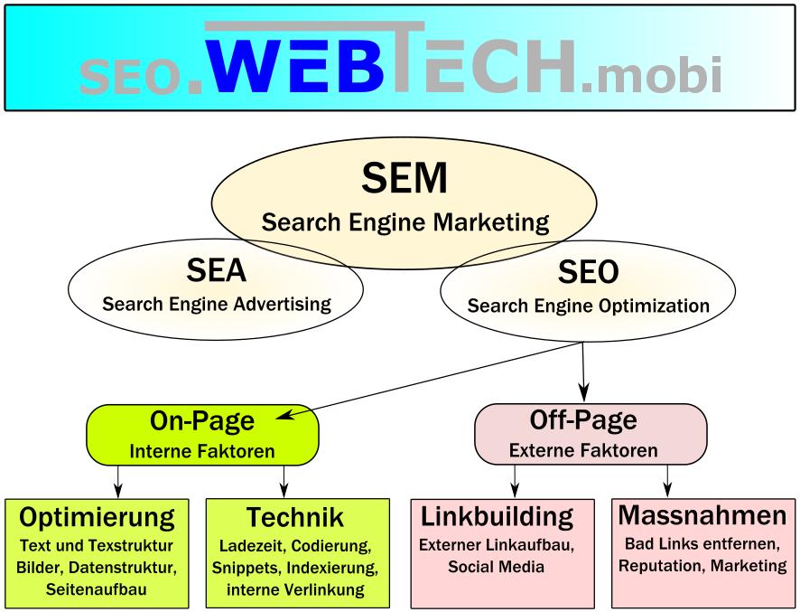 webtech, websolutions, smart websolutions, webdesign, wordpress, webseite, webseiten, website, homepage, webseite erstellen, grafik, webservice, Offerte, Angebot, Pauschalangebot, Service, Design, Warenkorb, Sitemap, SEO, Off-Page, On-Page, Optimierung